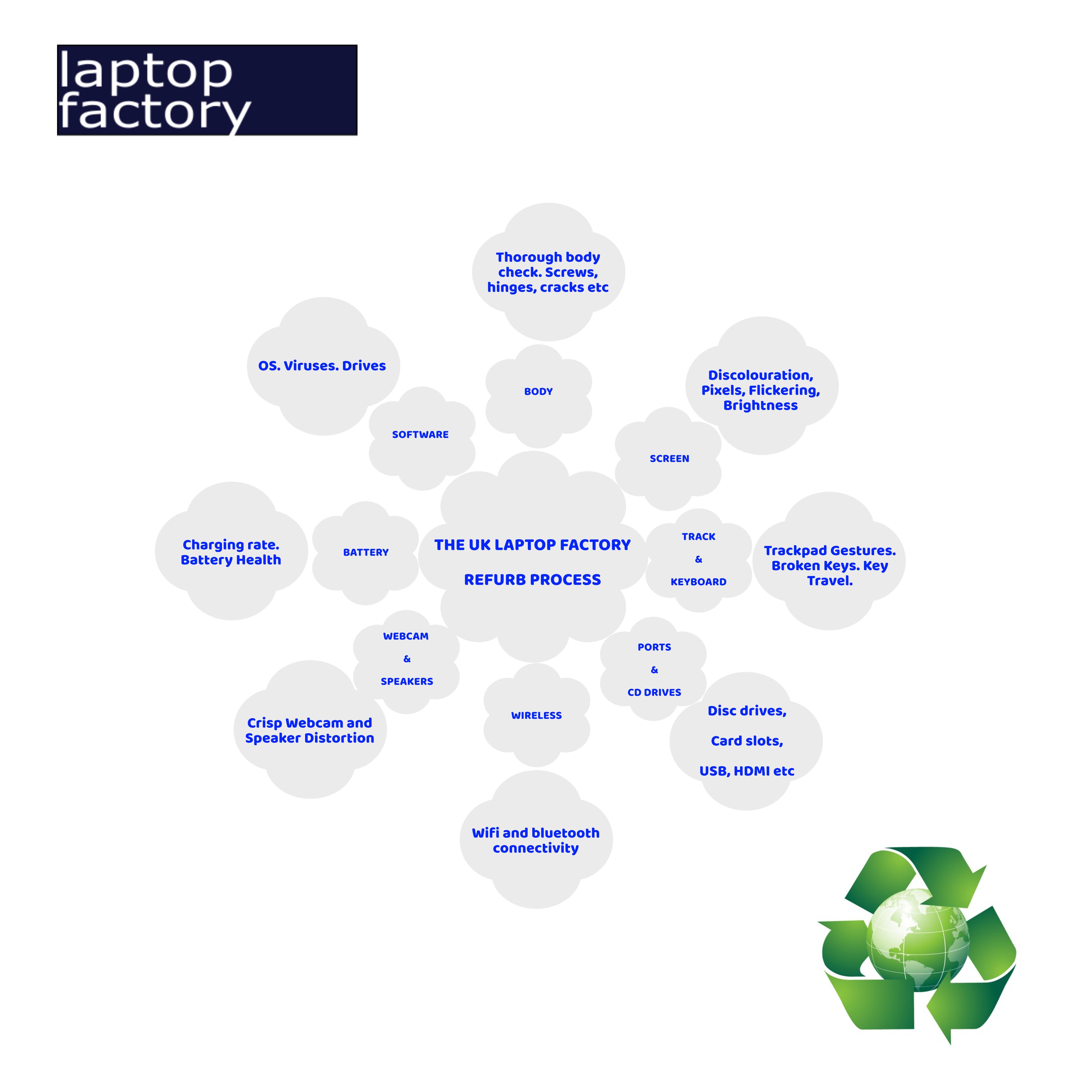 Laptop refurbishment process